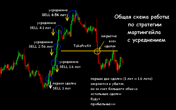 martingale strategii metoda handlu globe trader 4 - Martingale Strategy, Method of Trading ♠ Globe Trader